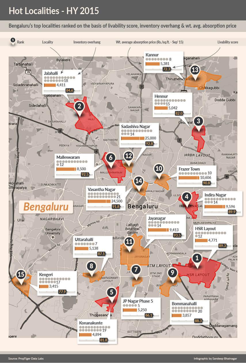 Bangalore micro markets two-01