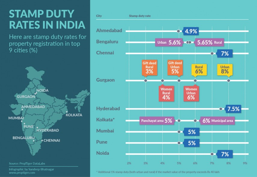 Stamp-duty-in-India