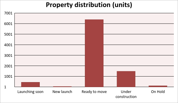 Property distribution