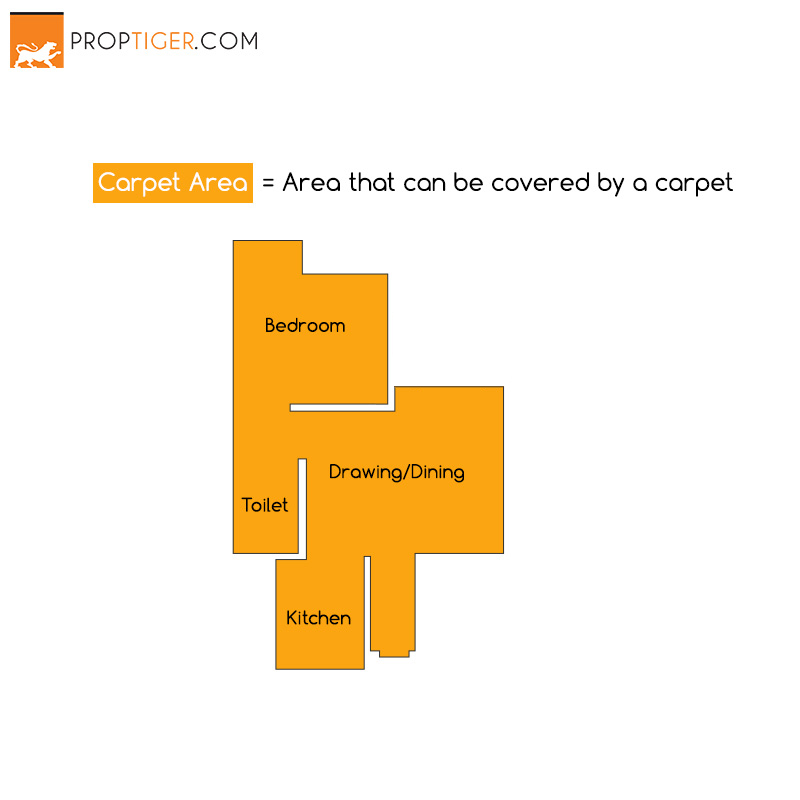 What is Carpet Area, Built-Up Area And Super Built-Up Area