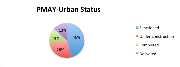 PMAY Urban status